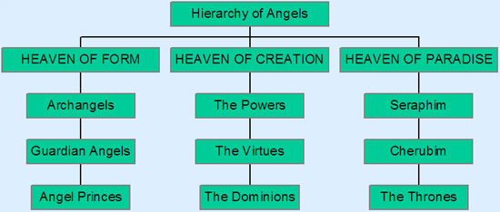 The Angel Hierarchy ©Astral Aspects